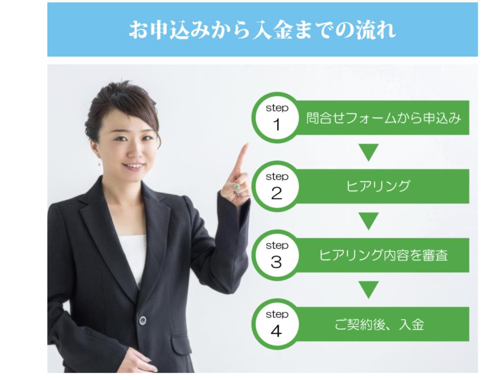 ルネディオファクタリング-給料ファクタリングの申込み方法