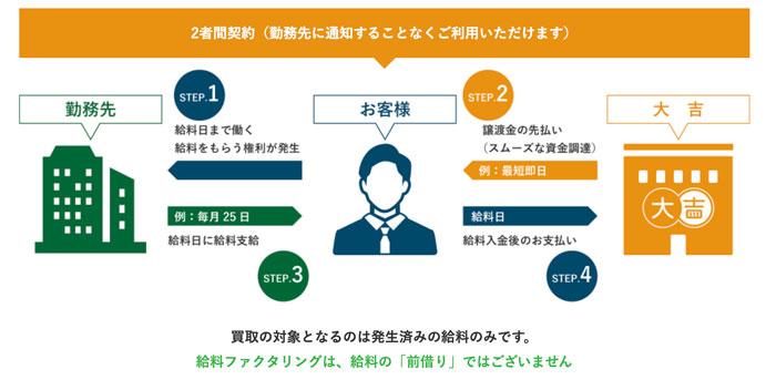 大吉-給料ファクタリングの申込み方法