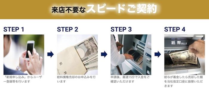 ファク太郎-給料ファクタリングの申込み方法