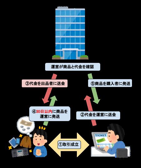 ギフリー|後払い現金化サービスの申込み方法