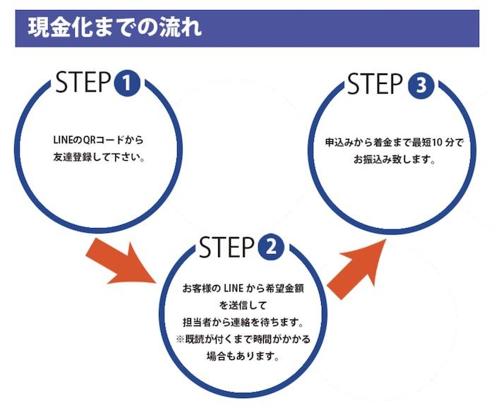 NAVER(ネバー)-給料ファクタリングの申込み方法