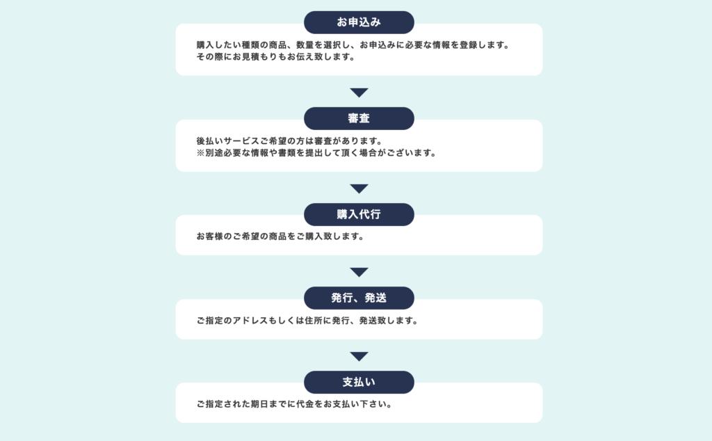 HONEY(ハニー)-スマートツケ払いの申込み方法