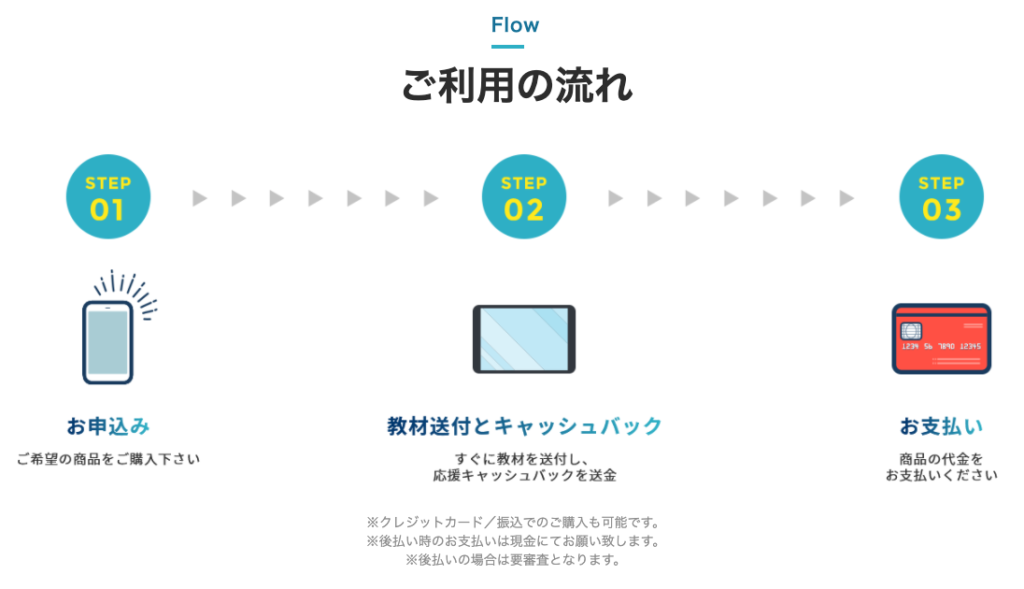 tsukeの助|後払い現金化サービスの申込み方法
