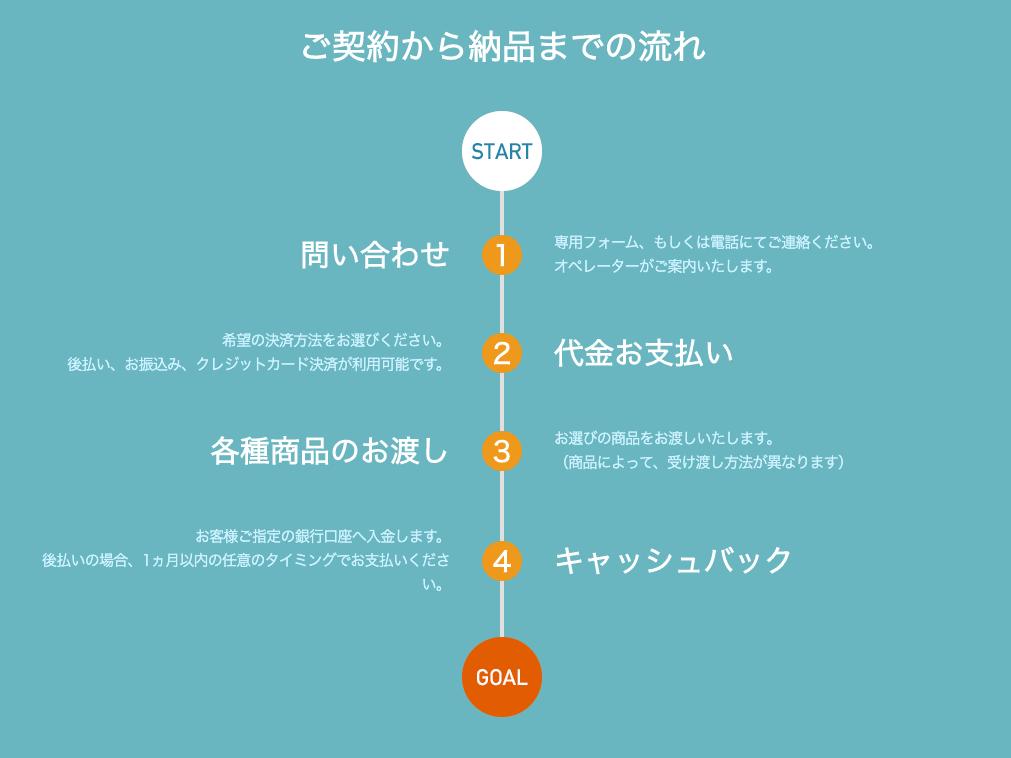 ワンストップ-スマートツケ払いの申込み方法