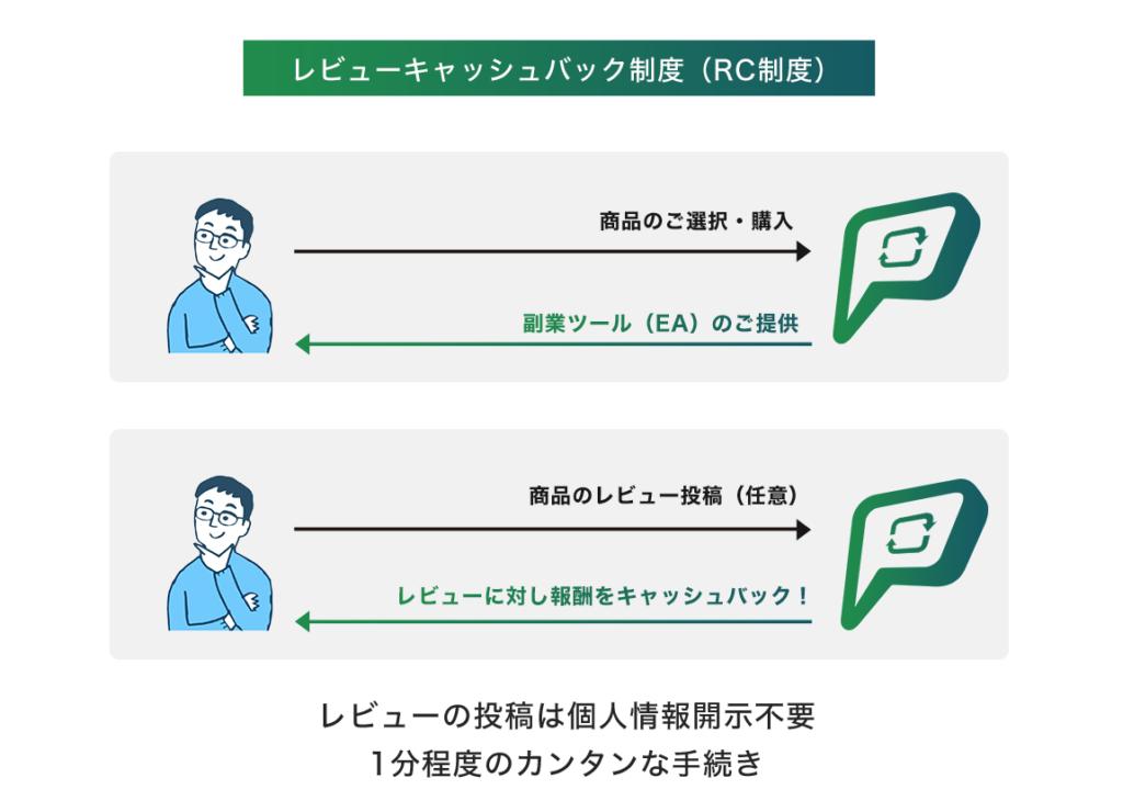PayRe:(ペイリー)-スマートツケ払いの申込み方法