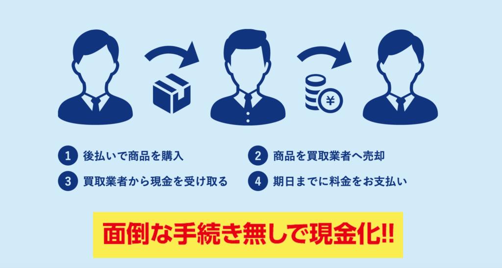 キャッシュコネクト|後払い現金化サービスの申込み方法