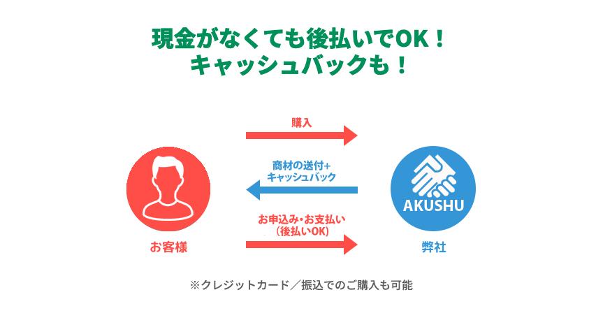 AKUSHU(あくしゅ)|後払い現金化サービスの申込み方法